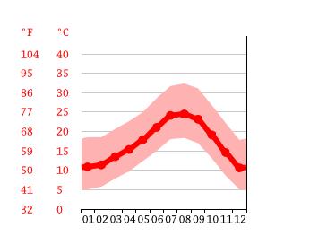 Corona Temperatur Absterben