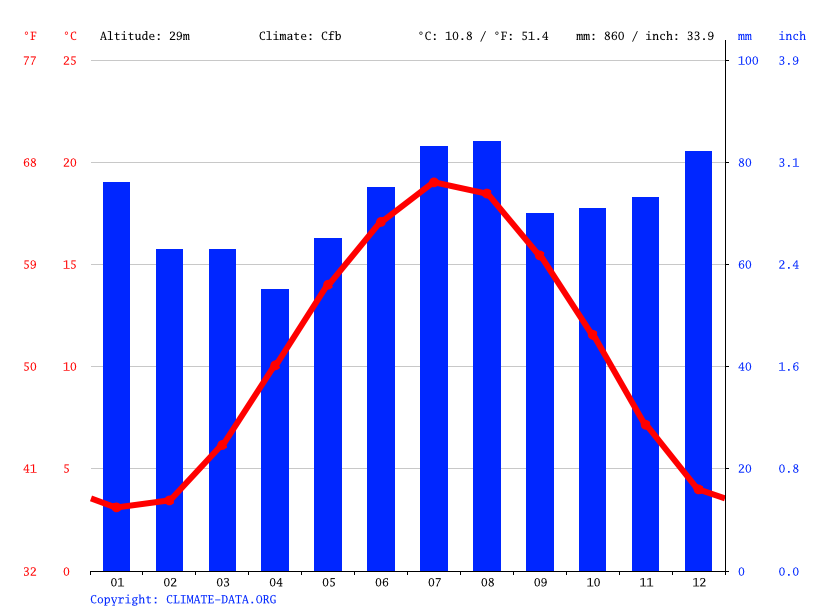 Climate graph // Weather by Month, Kamp-Lintfort