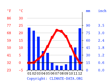 Carson City Climate Average Temperature Weather By Month Carson City Weather Averages Climate Data Org