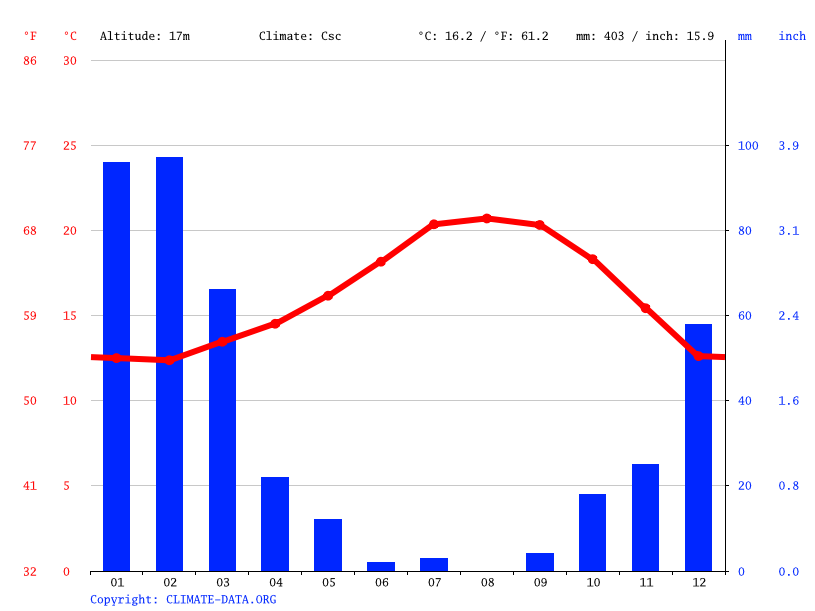 Climate graph // Weather by Month, Oxnard