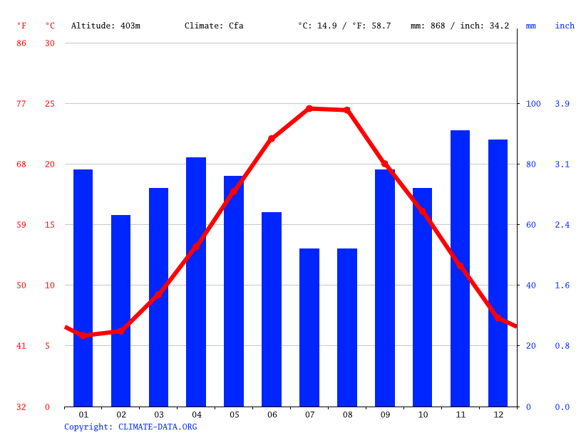Climate graph // Weather by Month, Atri
