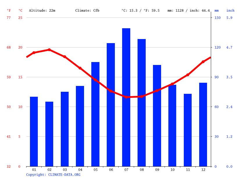 Climate graph, Dargaville