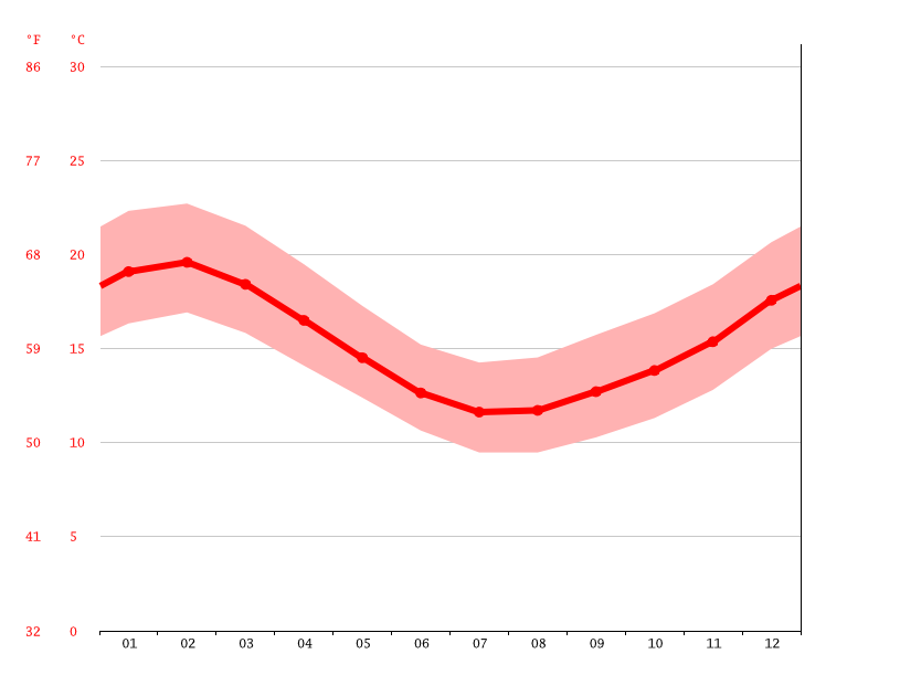 Temperature graph, Dargaville