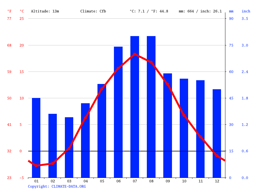 Climate graph // Weather by Month, Köping