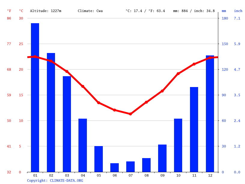 Climate graph // Weather by Month, Londres
