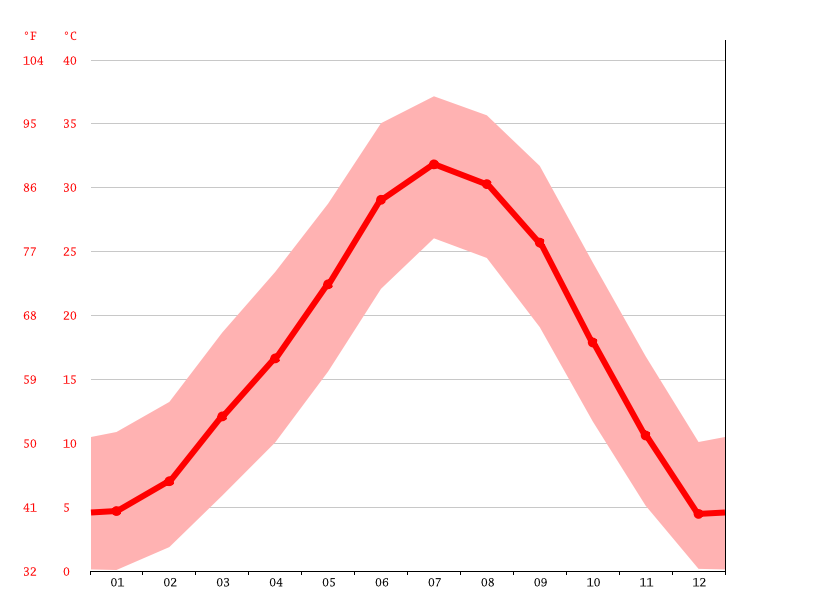 Temperature graph, St. George