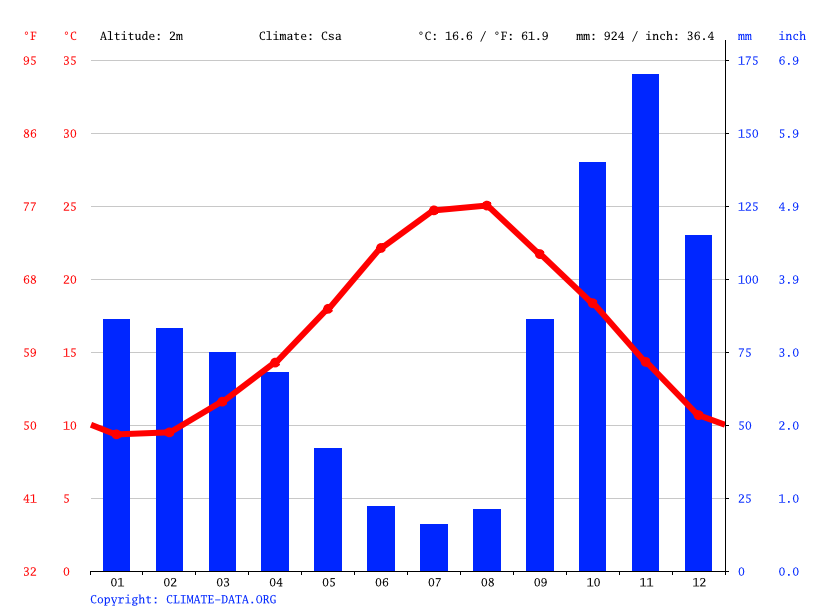 Climate graph // Weather by Month, Fiumicino