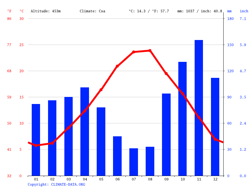 Climate graph // Weather by Month, Monte Compatri