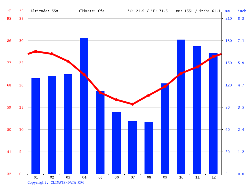 Climate graph // Weather by Month, Puerto Bermejo Viejo
