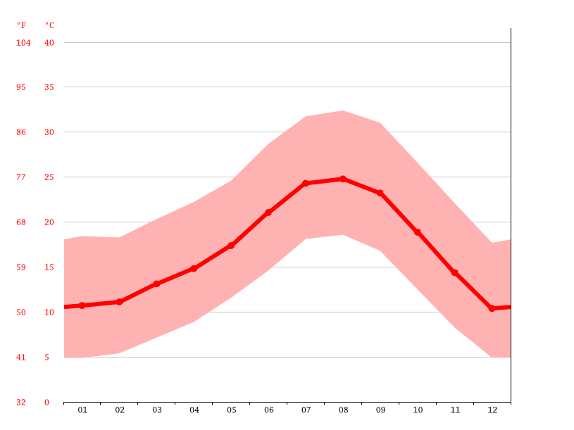 Temperature graph, Temecula