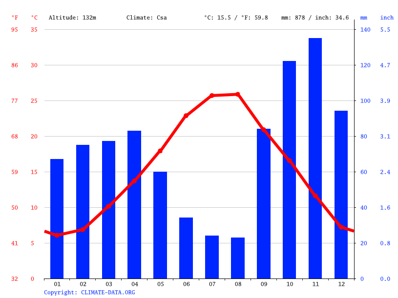 Climate graph // Weather by Month, Monterotondo