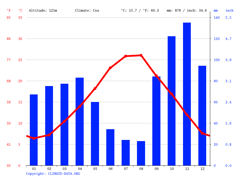 Climate graph // Weather by Month, Fonte Nuova