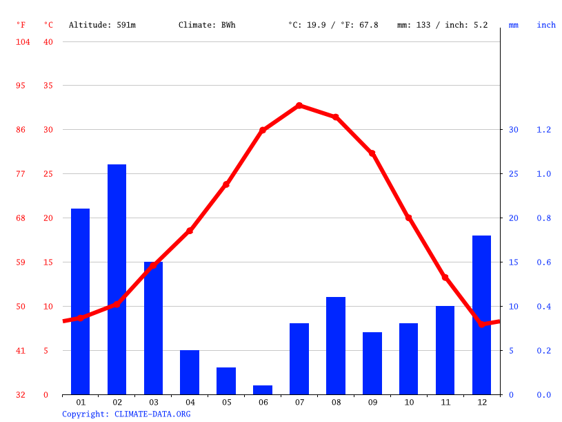 Climate graph, Henderson