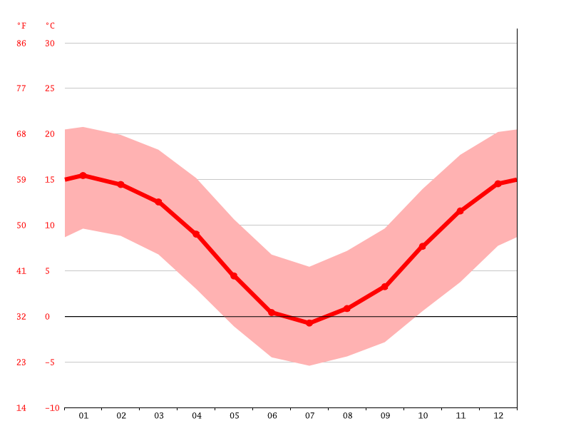 Temperature graph, Uspallata