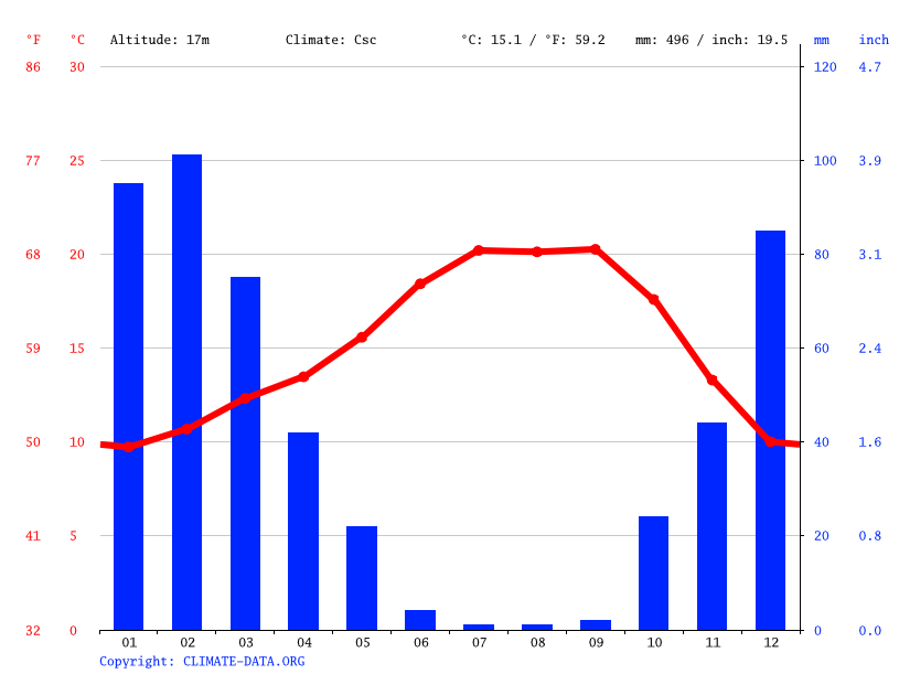Climate graph // Weather by Month, Fremont