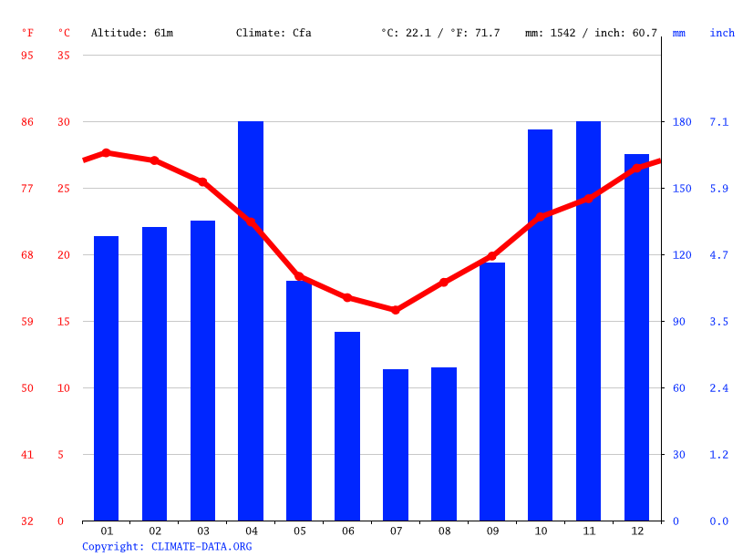 Climate graph // Weather by Month, Puerto Eva Perón