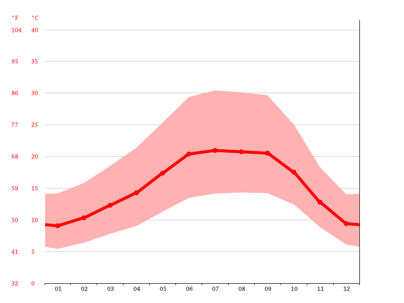 Temperature graph, Fairfield