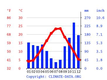 Klima Makarska Klimatabelle Wetter Wassertemperatur Fur Makarska