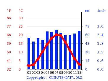 Wetter In Nieder-Olm