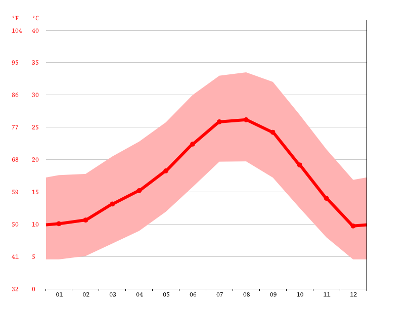 Temperature graph, San Bernardino