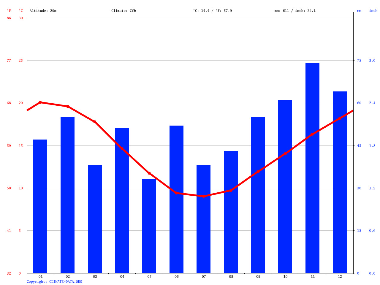 Maffra climate: Average Temperature, weather by month