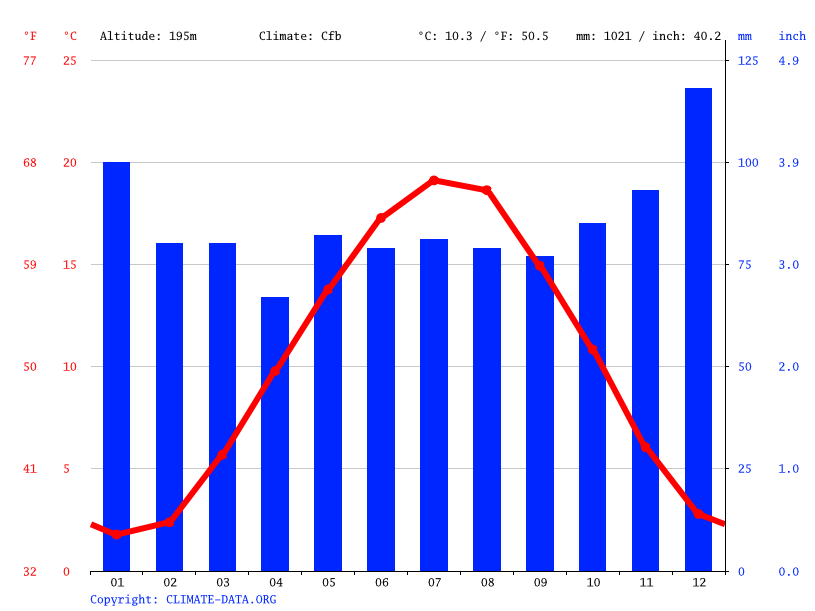 Climate graph // Weather by Month, Beckingen