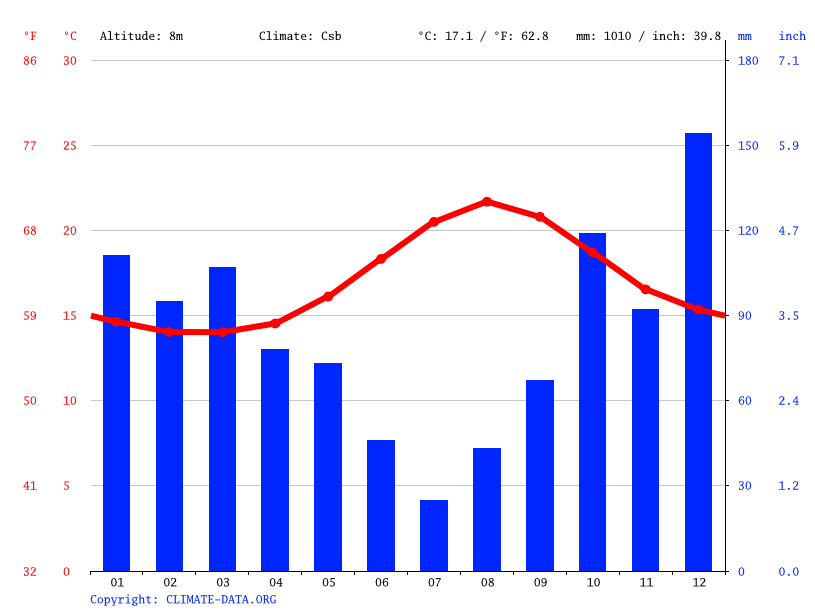 Climate graph // Weather by Month, Ponta Delgada