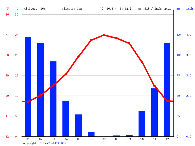 Climate graph // Weather by Month, Sacramento