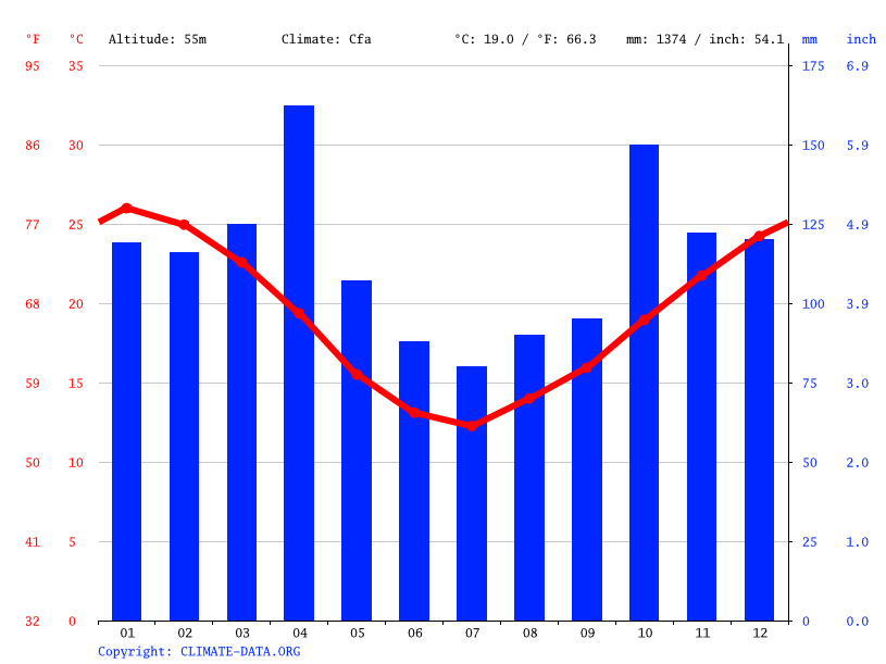 Climate graph // Weather by Month, La Criolla