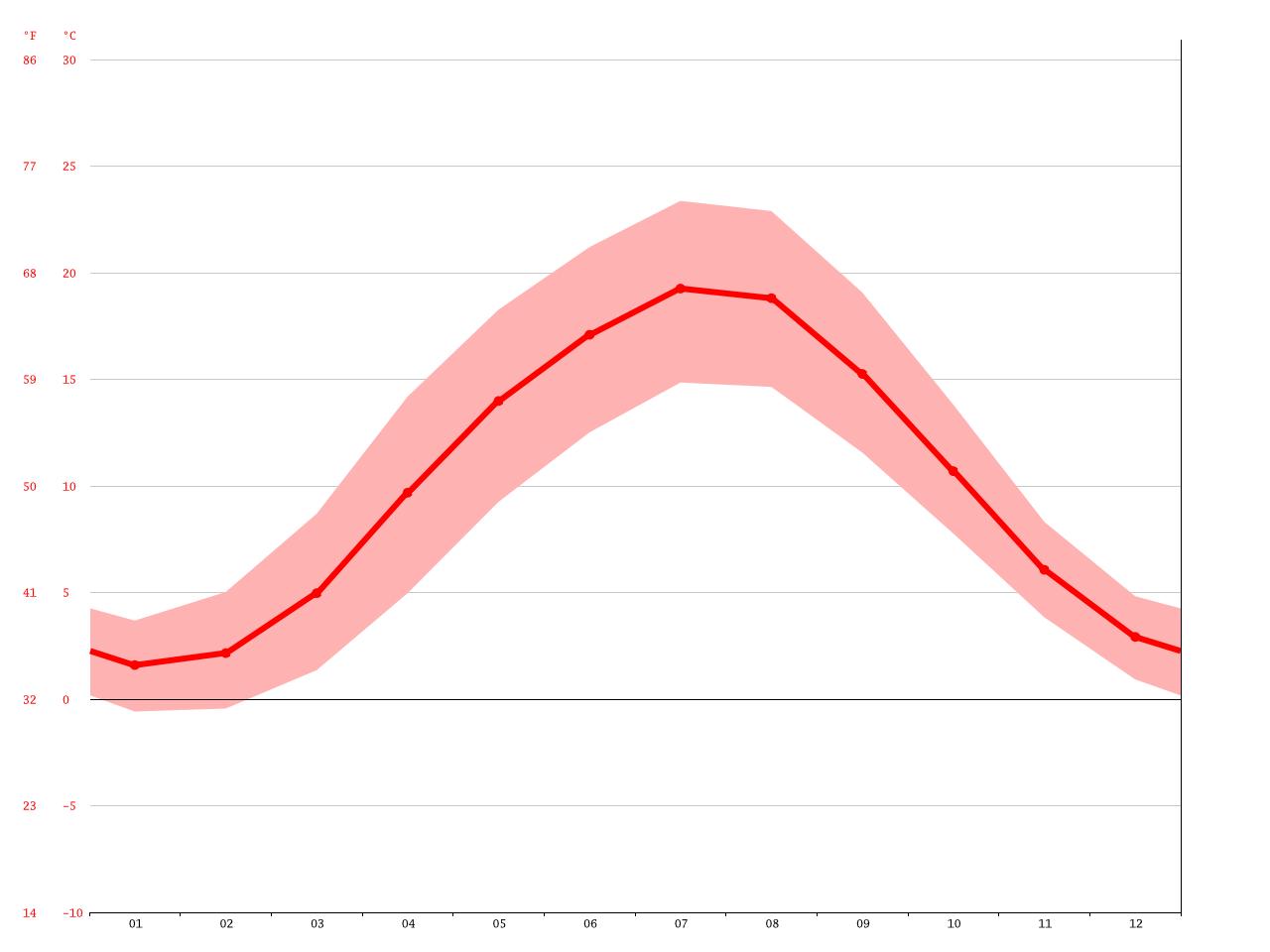 temperatur gifhorn