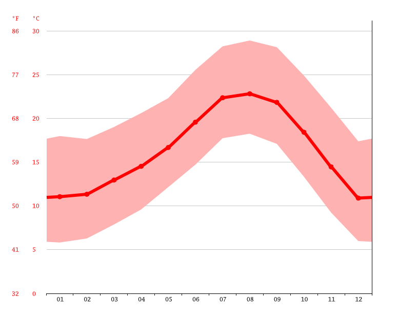 Temperature graph, Poway
