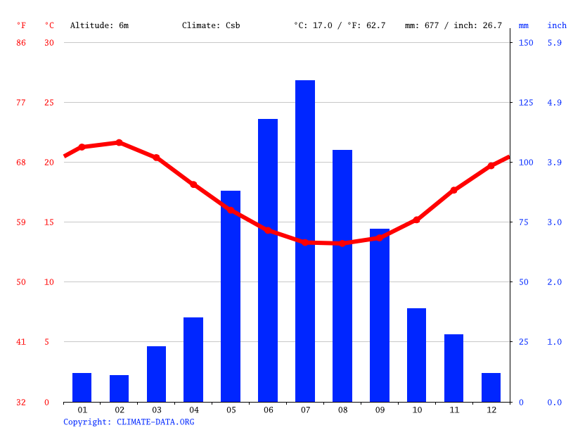 Climate graph // Weather by Month, Busselton
