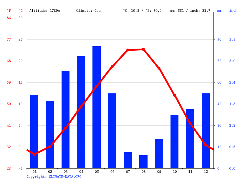 Climate graph // Weather by Month, Sivrihisar