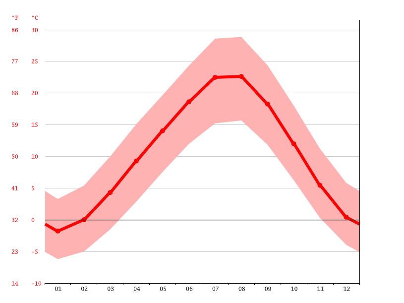 Temperature graph, Sivrihisar
