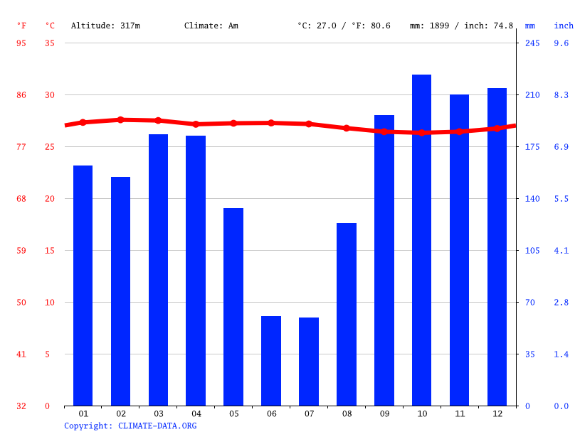Climate graph // Weather by Month, Inongo