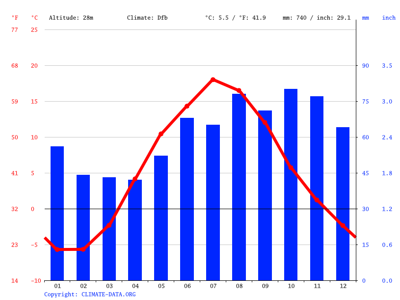 Climate graph // Weather by Month, Petergof