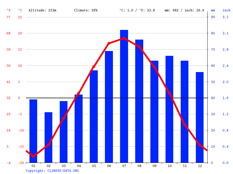 Climate graph // Weather by Month, Кузель