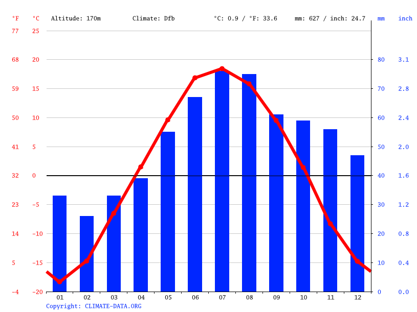 Climate graph // Weather by Month, Кайла