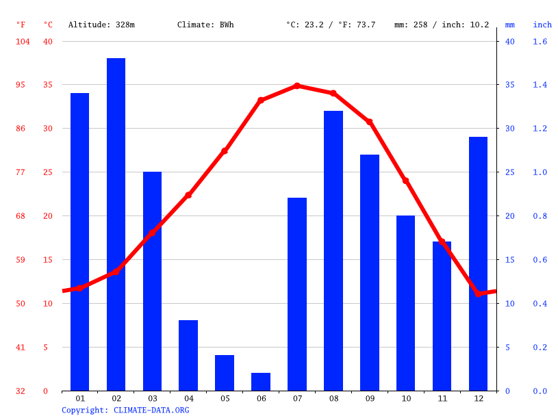 Climate graph // Weather by Month, Phoenix