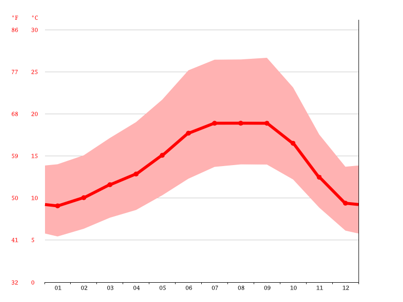 Temperature graph, Hayward