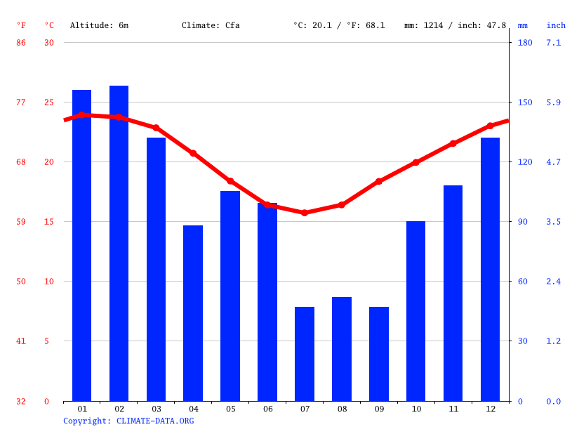 Climate graph // Weather by Month, Chinderah