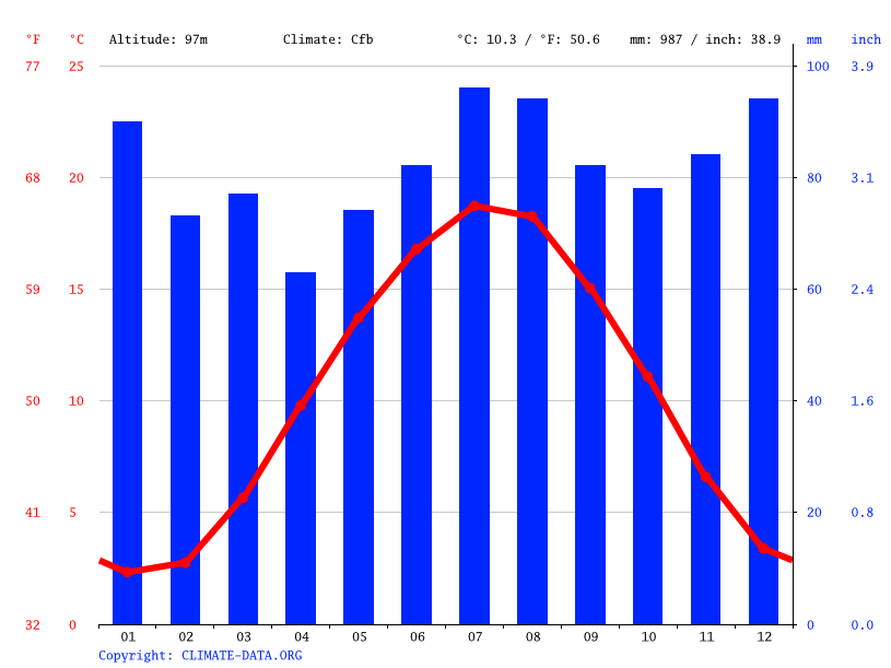 Climate graph // Weather by Month, Dortmund