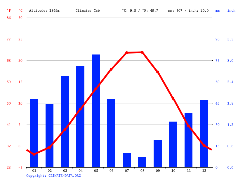 Climate graph // Weather by Month, Derinkuyu
