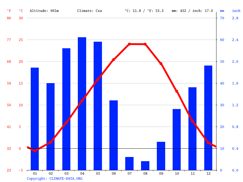 Climate graph // Weather by Month, Avanos