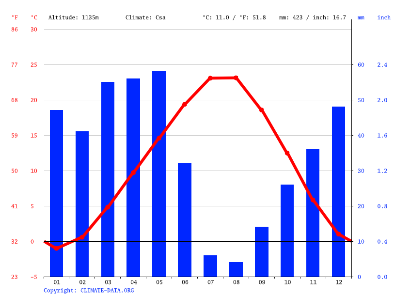 Climate graph // Weather by Month, Yeşilhisar
