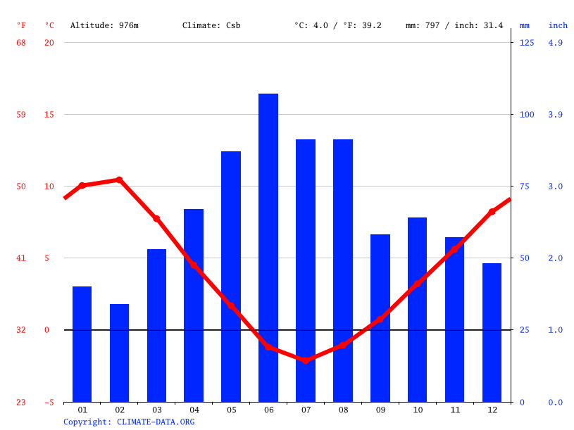 Climate graph // Weather by Month, El Frío
