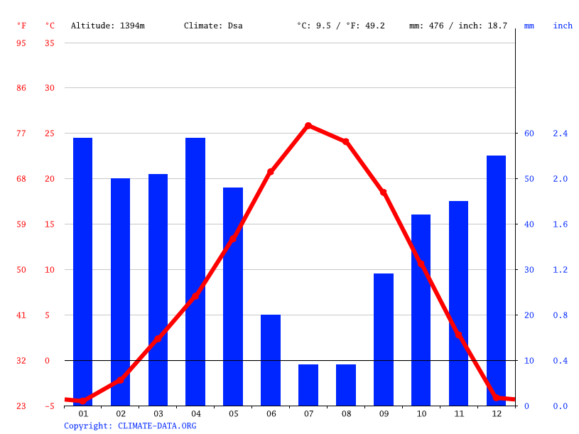 Climate graph // Weather by Month, Provo
