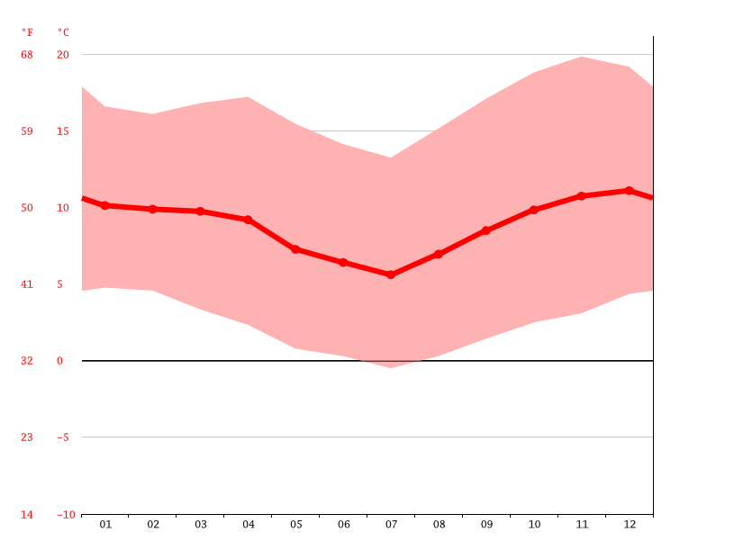 Temperature graph, Pisiga