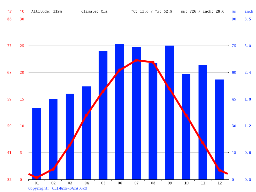 Climate graph // Weather by Month, Keszthely