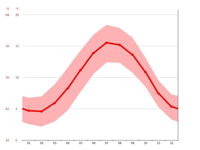 Temperature graph, Neath